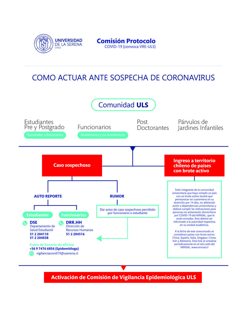 How to act upon suspicion of coronavirus 1