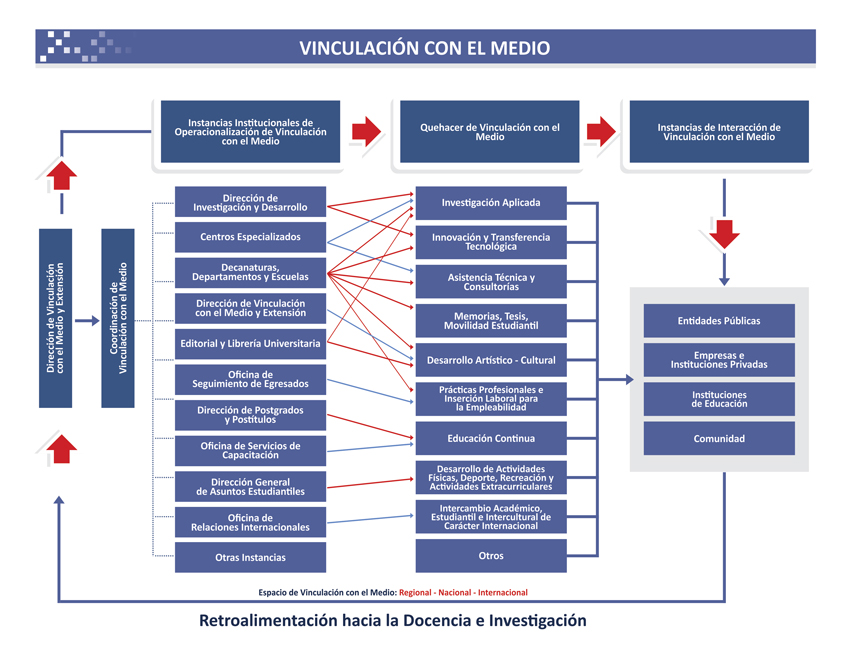 model of the institutional function vcm